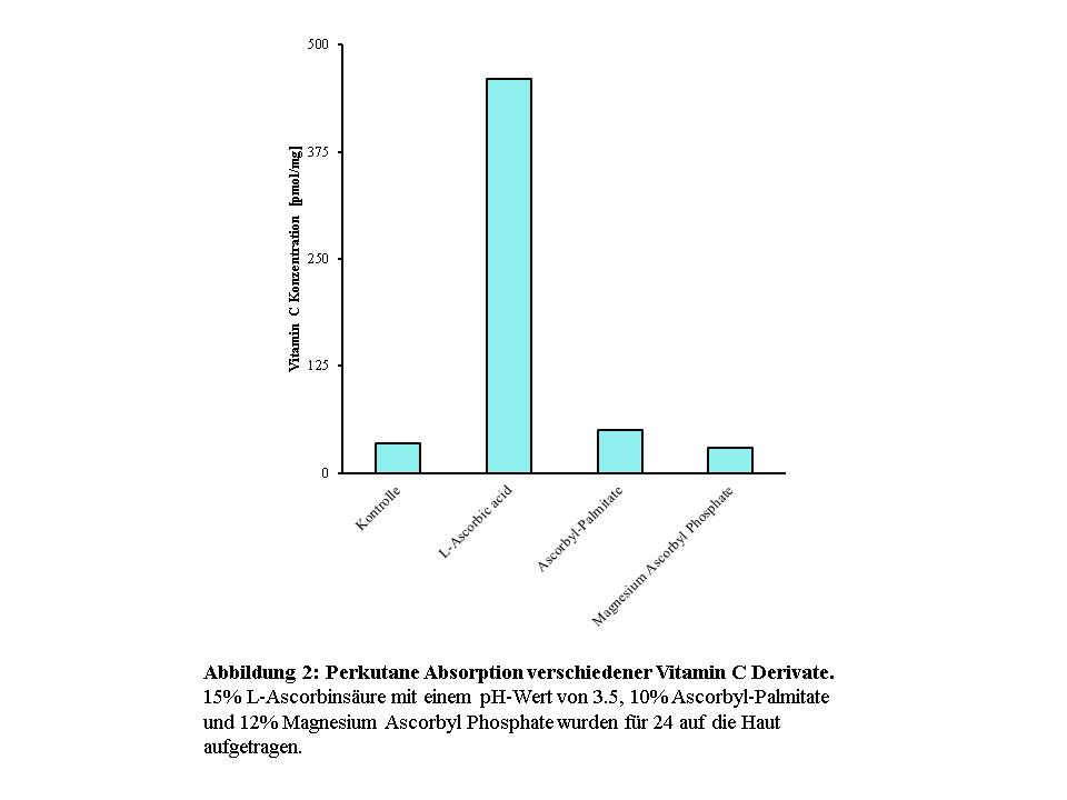 20160131_VitC Graphs_Abb2